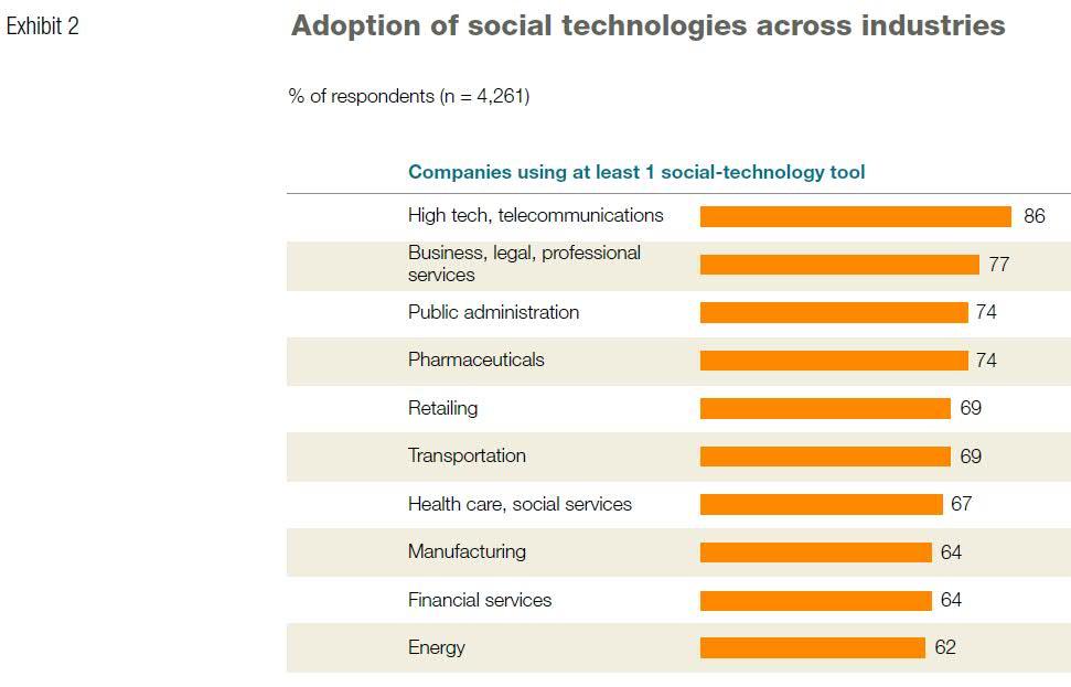 Adoption of social technologies across industries