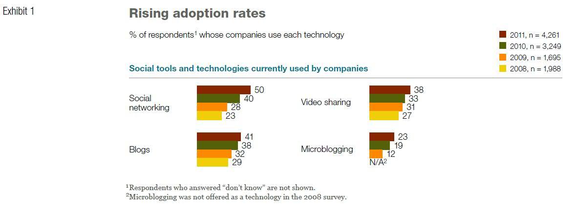 Rising adoption rates