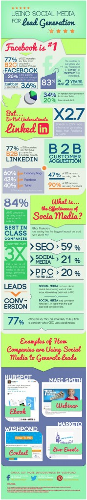Lead Gneration on Social Media Ben Martin #wesoe