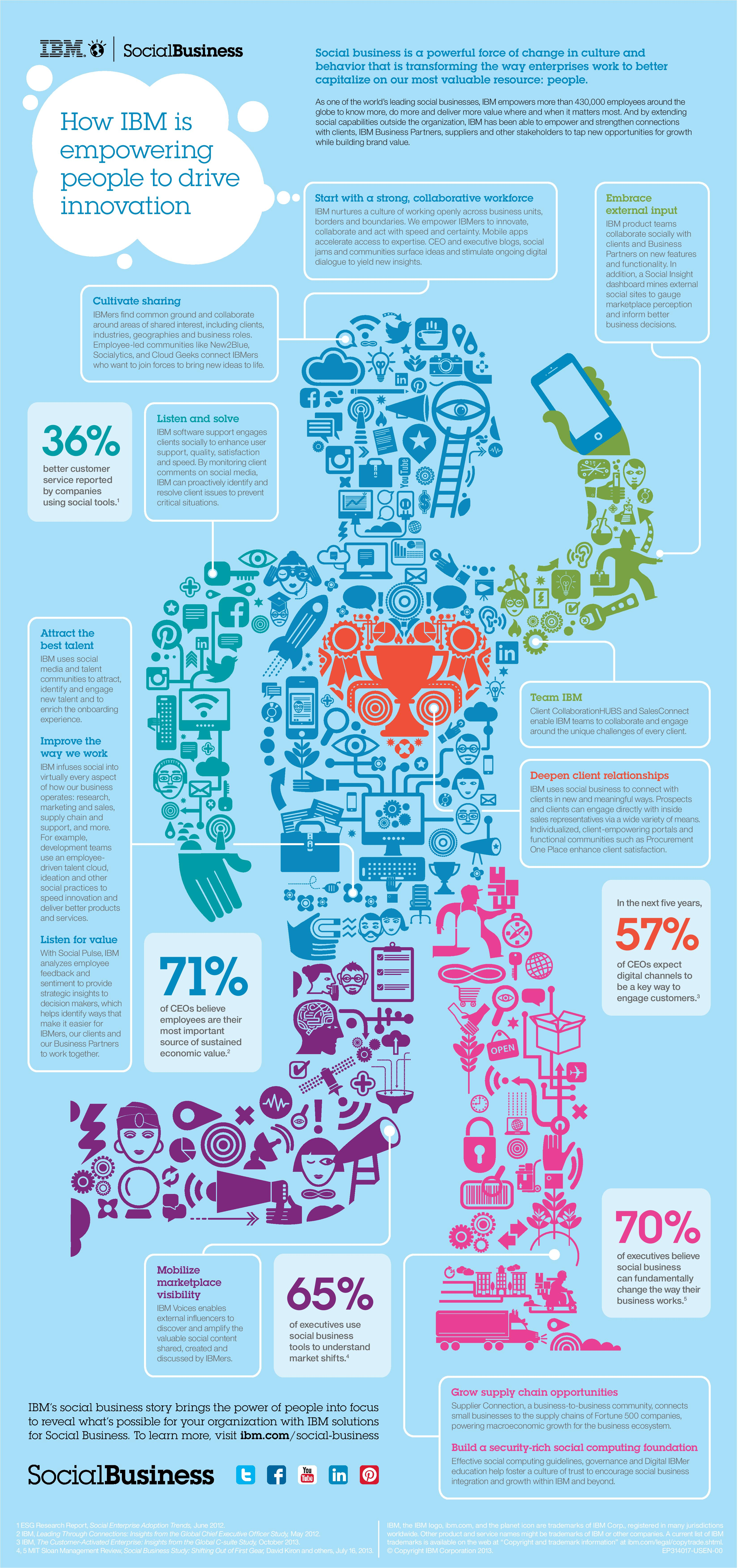 IBM SocialBusiness Infographic Ben Martin