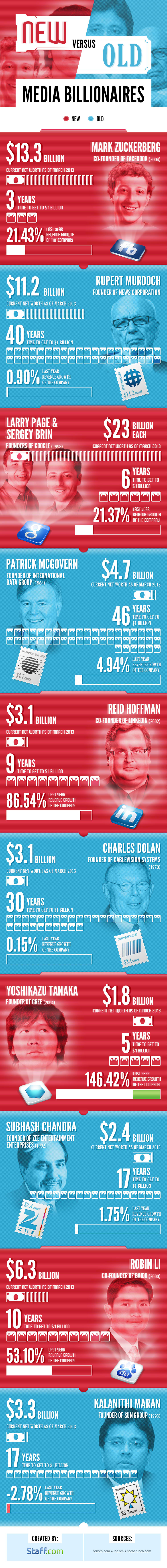 Ben Martin Infographic New-vs-Old-Billionaires