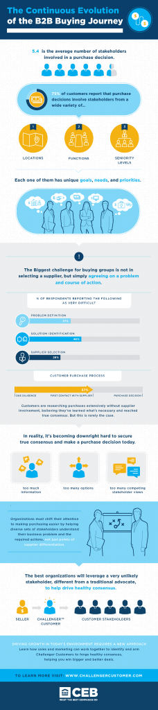 The-Continuous-Evolution-of-the-B2B-Buying-Journey