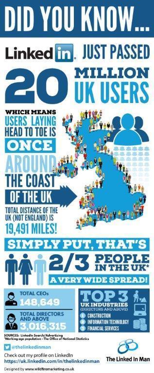 LinkedIn UK Stats