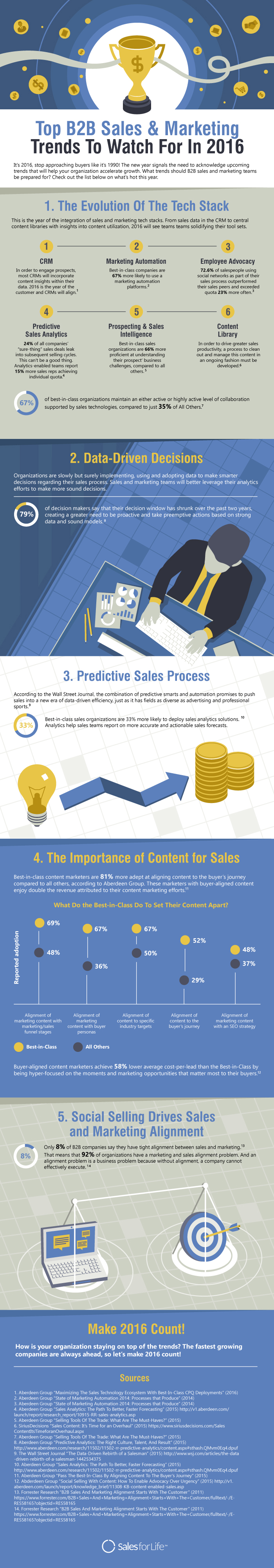 sales-marketing-trends-2016-infographic