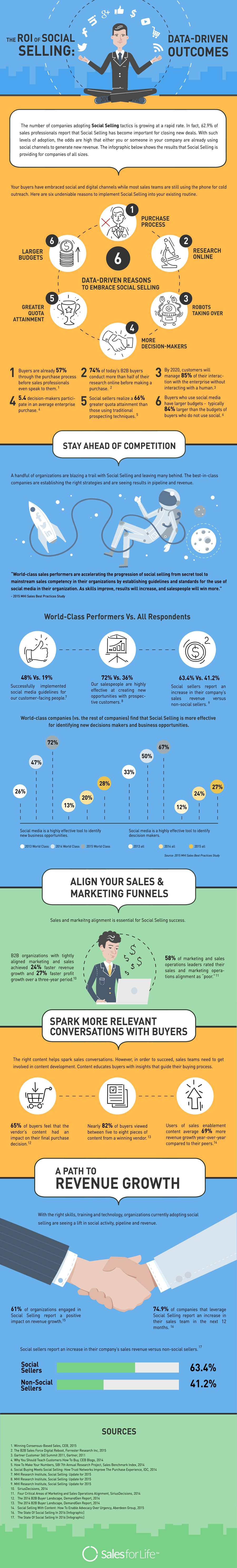 social-selling-roi-infographic-#WESOE