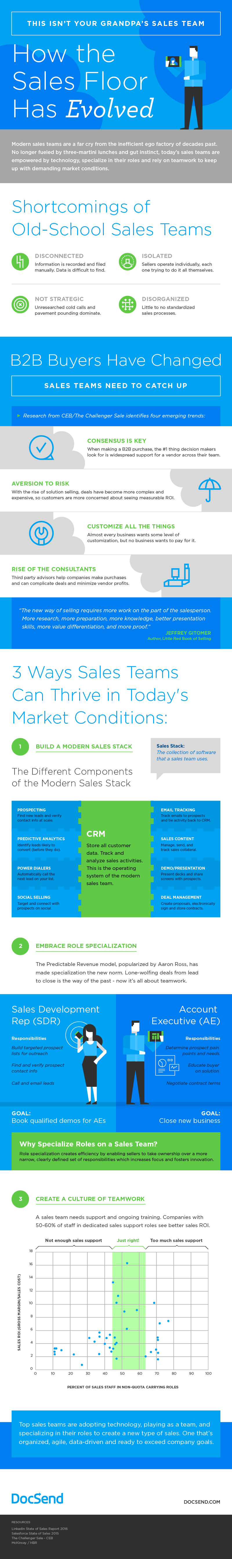 sales teams